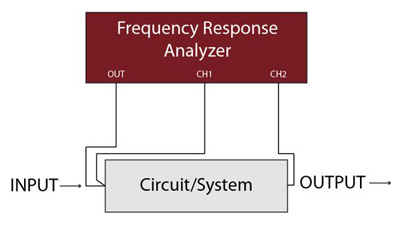 calorimeter chamber for high frequency power analyzer calibration