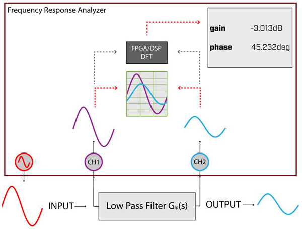 Frequency Response Analyzers N4l Newtons 4th