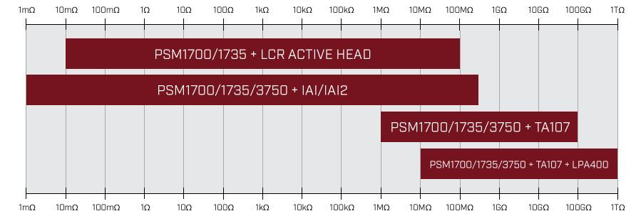 impedance analyzer measurement range