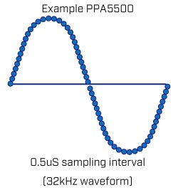 ppa5500 power analyzer sampling diagram