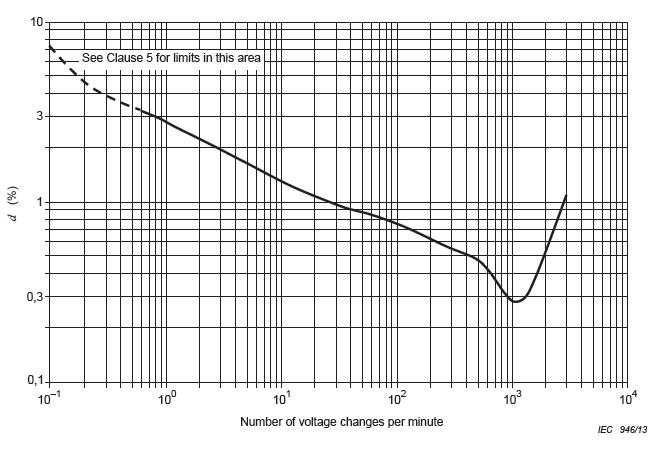 Pst 1 Graph