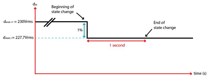 iec61000-3-3 dc graph