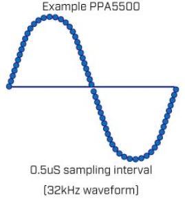 ppa5500 power analyzer sampling diagram