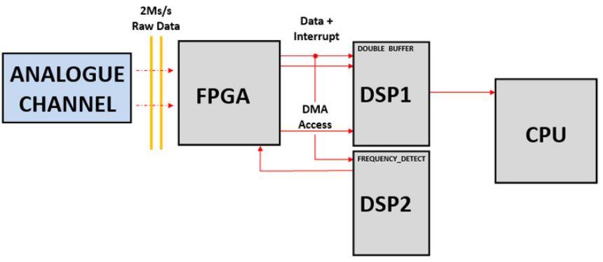 high performance power analyzer signal chain