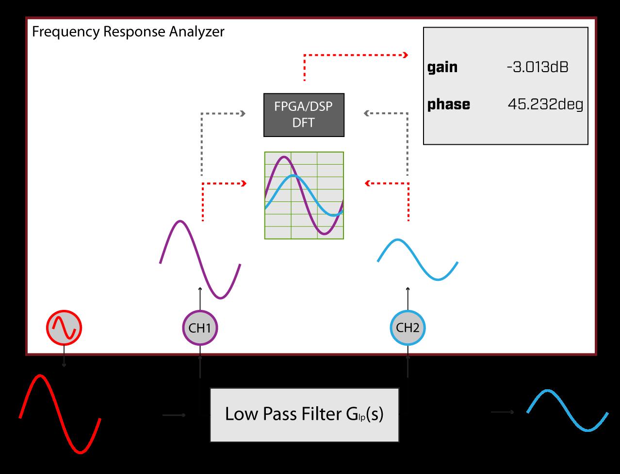 frequency response analyzer block diagram
