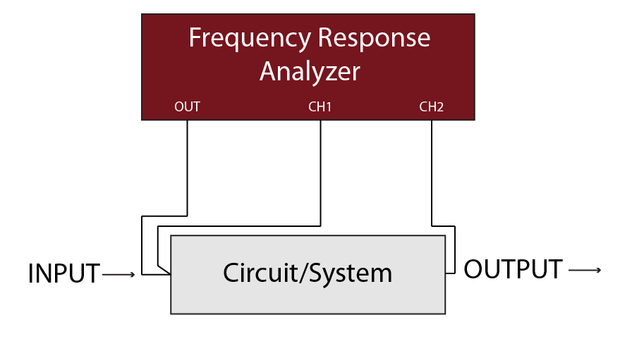 Frequency Response Analyzer Basic Connection Diagram